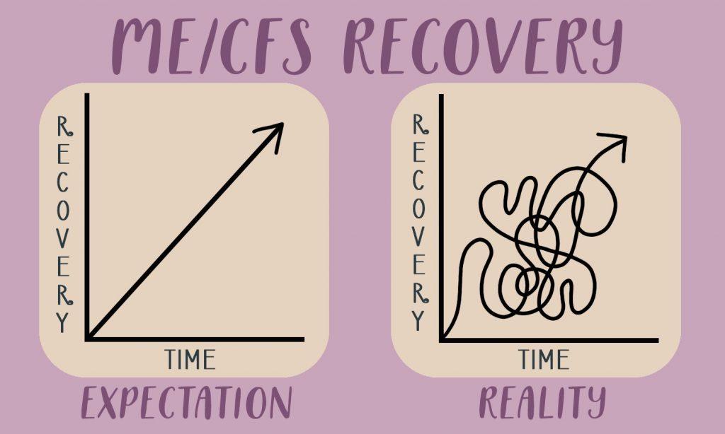 mecfs recovery chart
